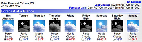 Forecast for the Yakima Valley